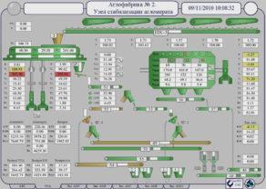 Мнемосхема состояния оборудования производственного участка АФ