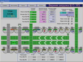 Система диспетчерского контроля (главное окно программы)